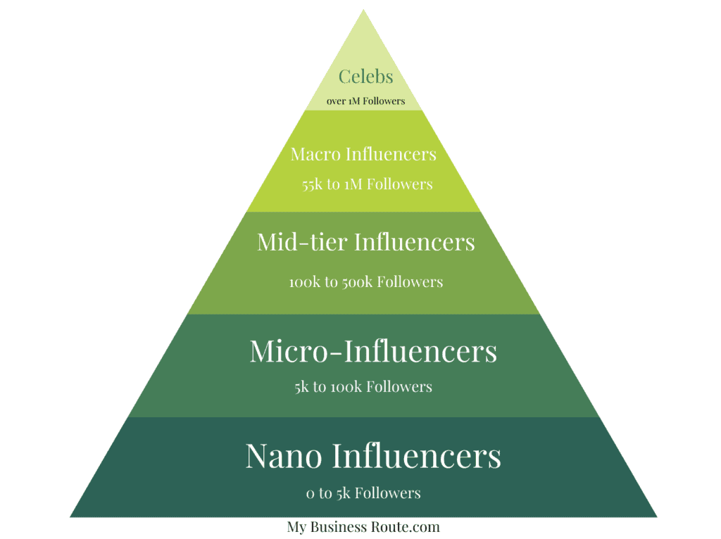 how to become a social media infuencer- types of influencers