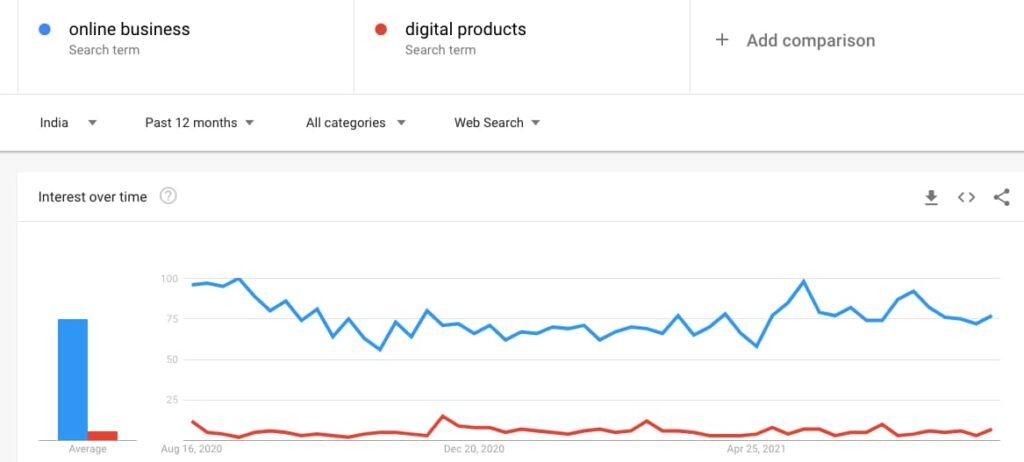 google trends start an online clothing